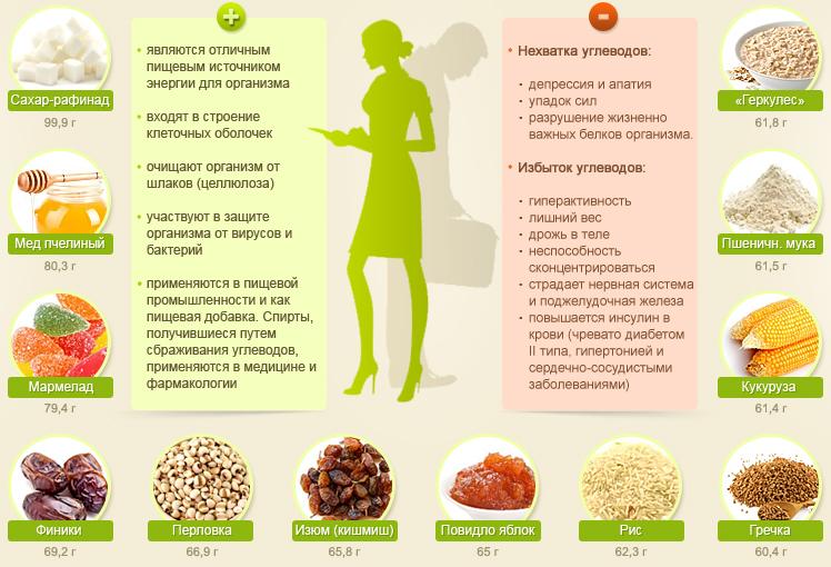 таблица продуктов с углеводами