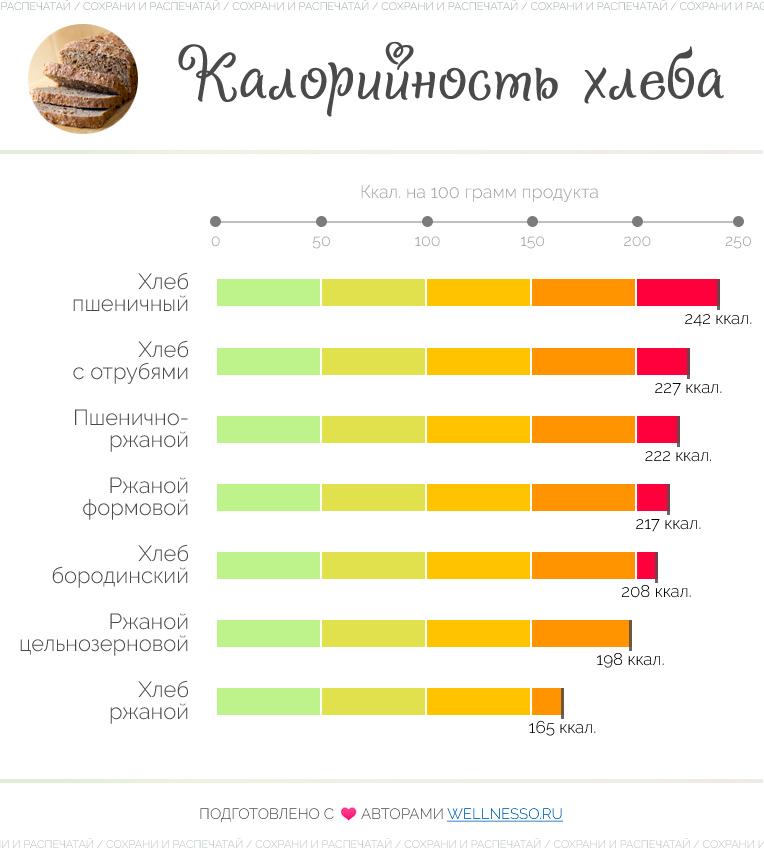 калории пшеничного и ржаного хлеба