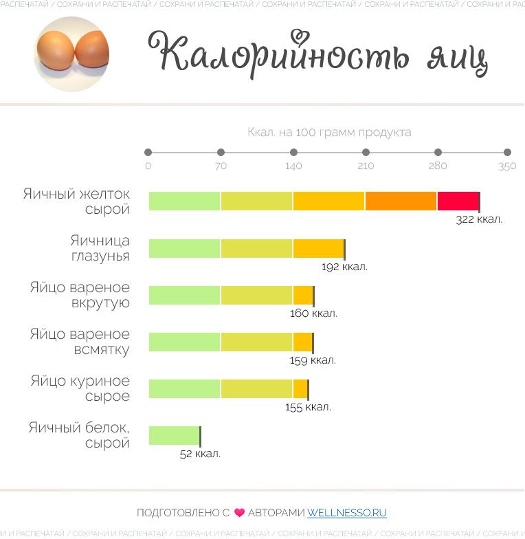 сколько калорий в одном яйце