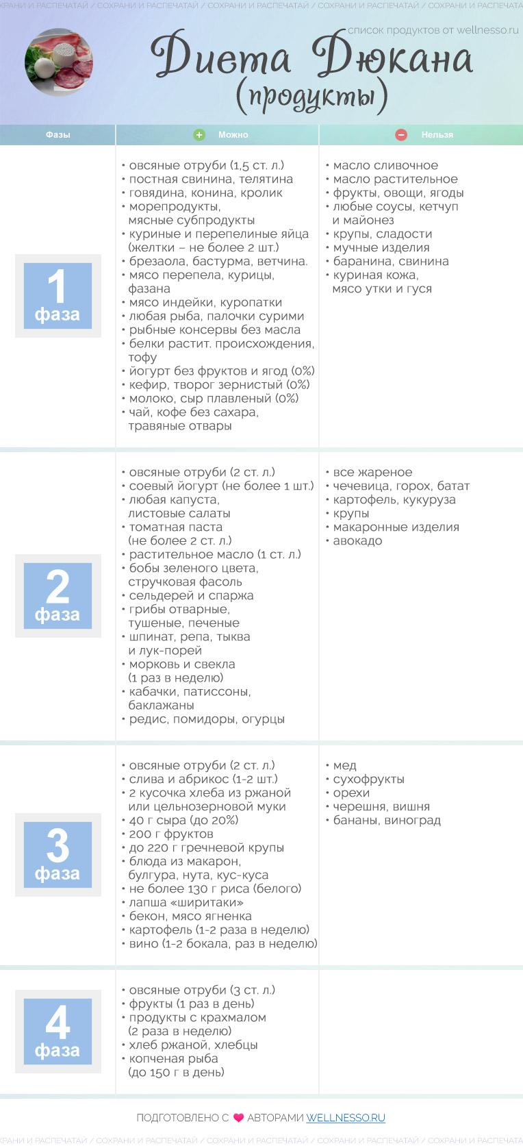 Диета Дюкана для похудения меню и рецепты для этапов отзывы