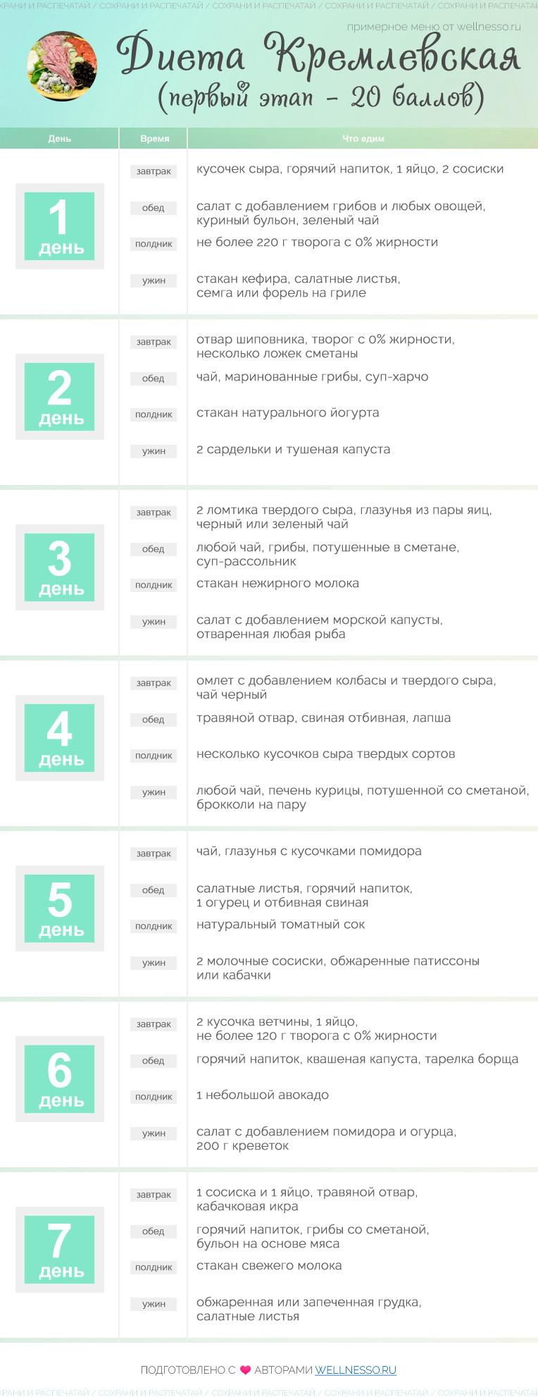 Кремлевская диета меню на неделю.