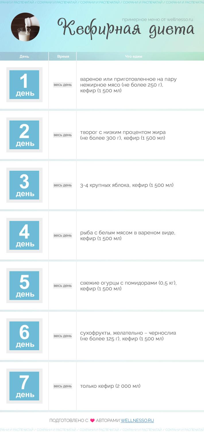 Похудеть за неделю на 7 кг диета